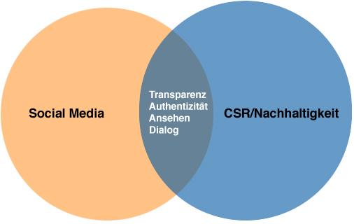 Social Media und CSR/Nachhaltigkeit